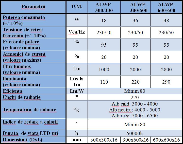 LAMPI PLANE (Panel) CU LED-uri PENTRU ILUMINATUL INTERIOR