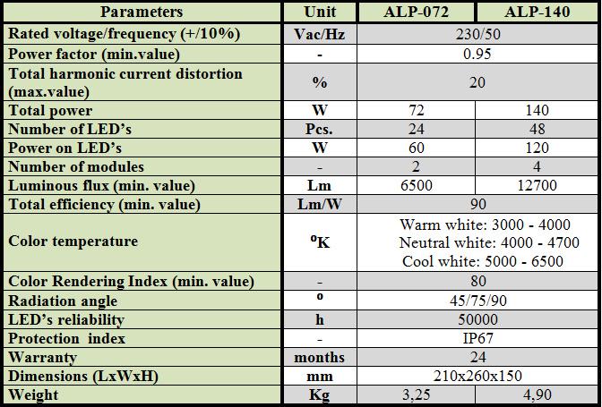 MODULAR INDUSTRIAL LED LAMPS (HIGH BAYS) AND PERIMETRAL LED LAMPS (PROJECTORS)